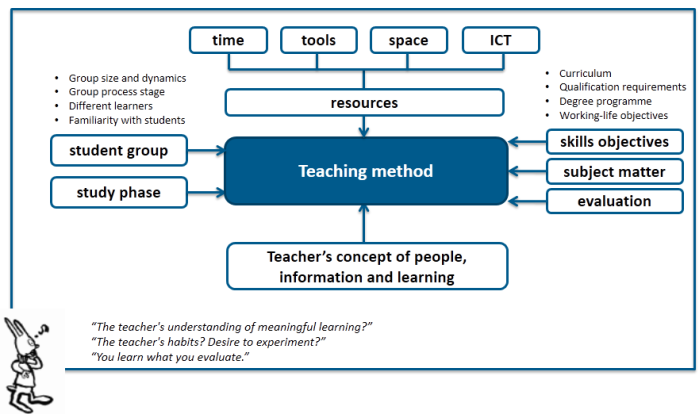 Collaborative Teaching Methodologies : Article a learning environment to support the joy of