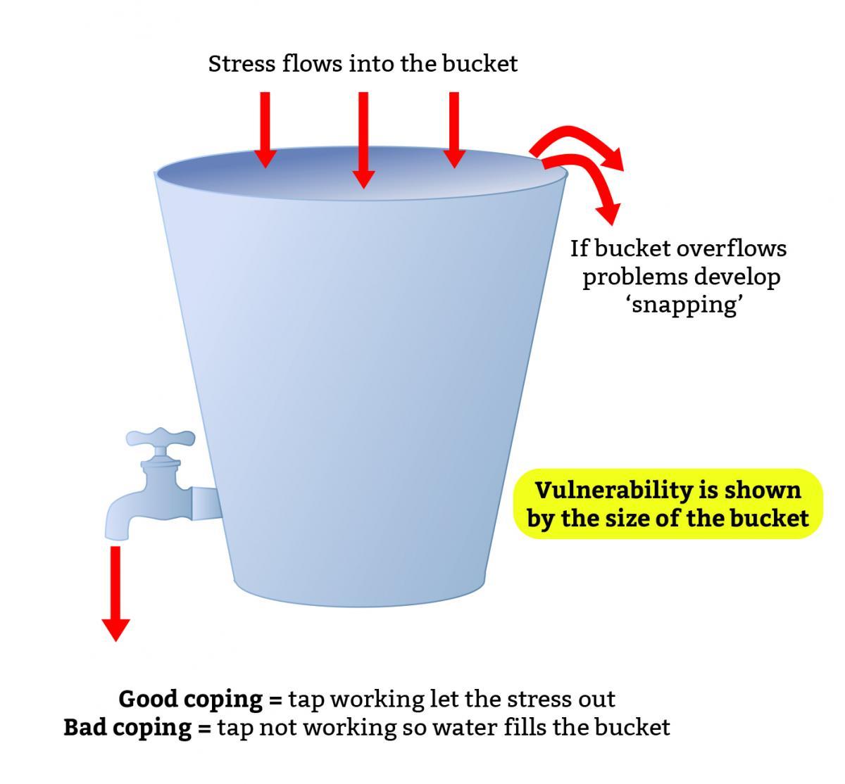 Stressi kuormittavuusmallia kuvaava ämpärimalli.