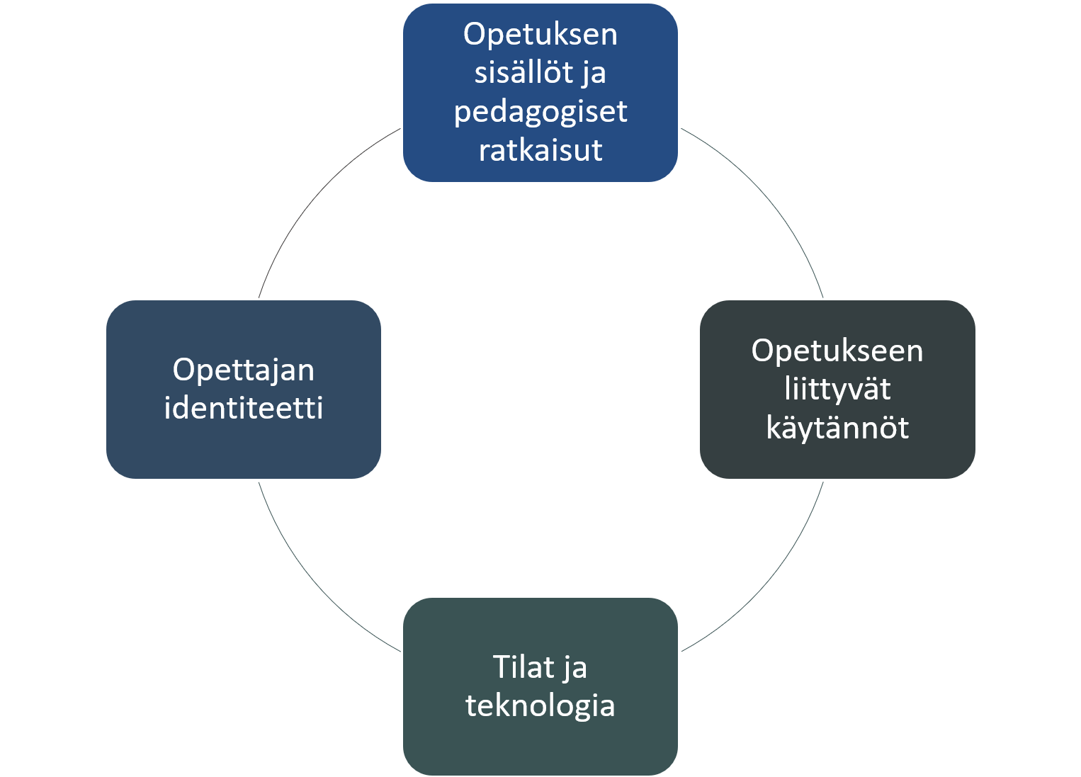 Onnistuneen hybridiopetuksen elementit lueteltuna ympyrän kehällä: Opetuksen sisällöt ja pedagogiset ratkaisut, opetukseen liittyvät käytännöt, tilat ja teknologia sekä opettajan identiteetti.