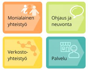 Monialainen Ohjaamotyö -nelikenttä, sisältää Monialainen yhteistyö, Ohjaus ja neuvonta, Verkostoyhteistyö sekä Palvelu.