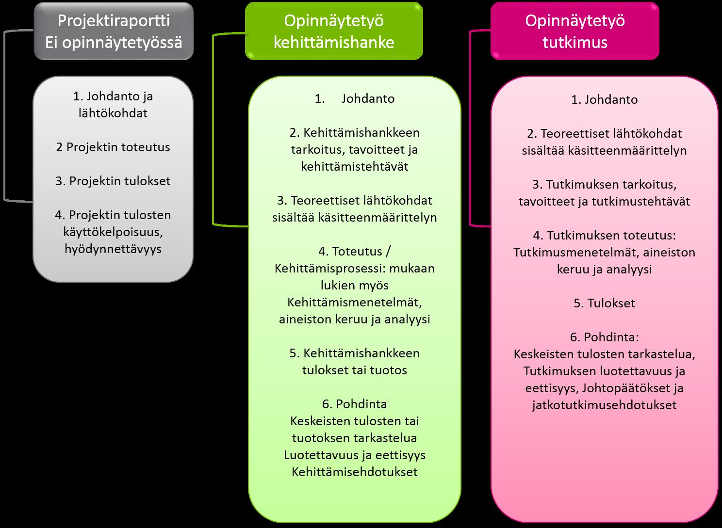 tutkiva ja kehittävä työote