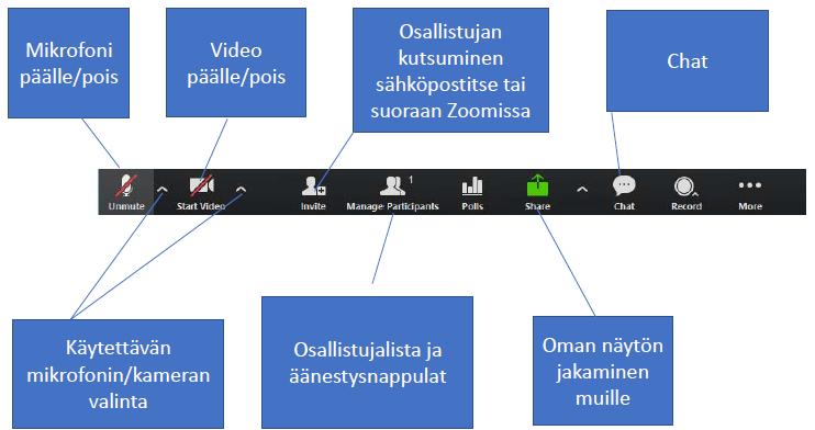 Zoom kokouksen ääni- ja videoasetukset